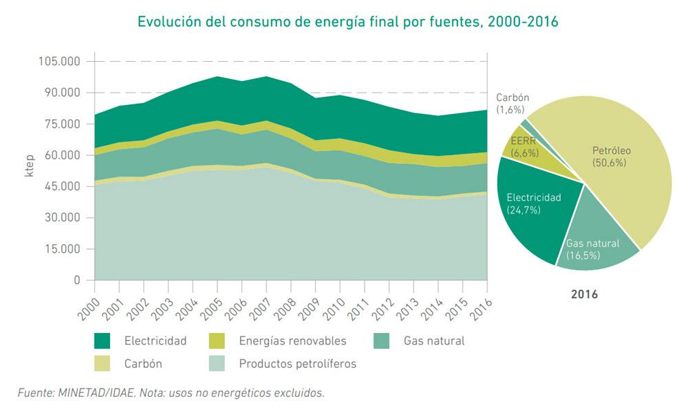 Evolución del consumo de energía en España