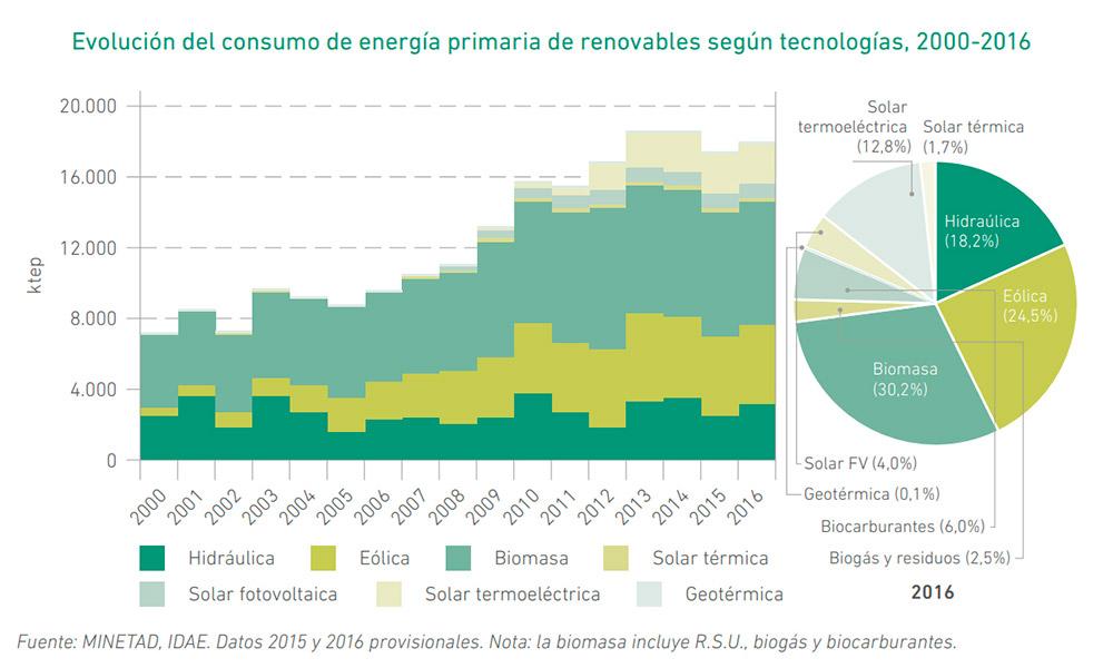 Evolución del consumo de energías renovables desglosado