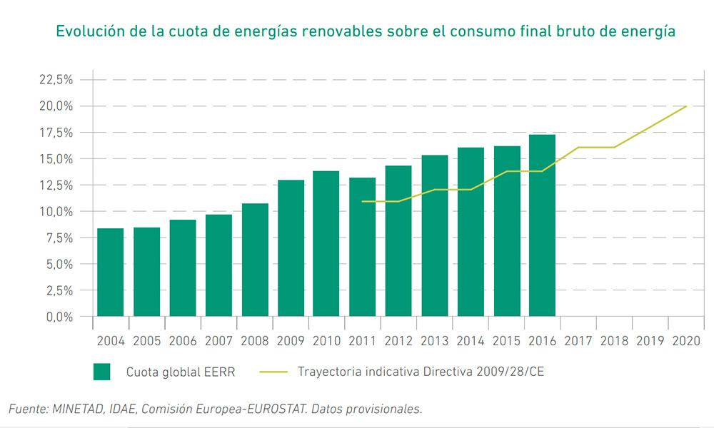 Evolución de la cuota de uso de energías renovables respecto al total de energía consumida